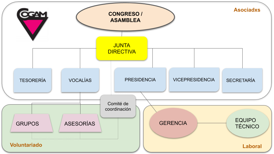 Organigrama de COGAM